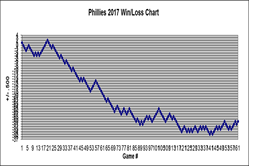 Phillies 2017 Win/Loss Chart