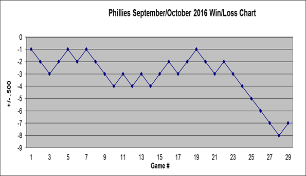 Phillies 2016 September October Win Loss Chart