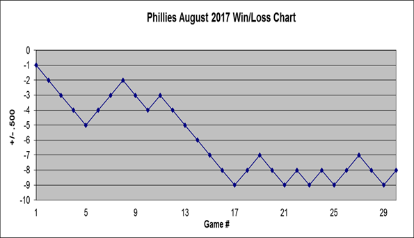 Phillies 2017 August Win Loss Chart