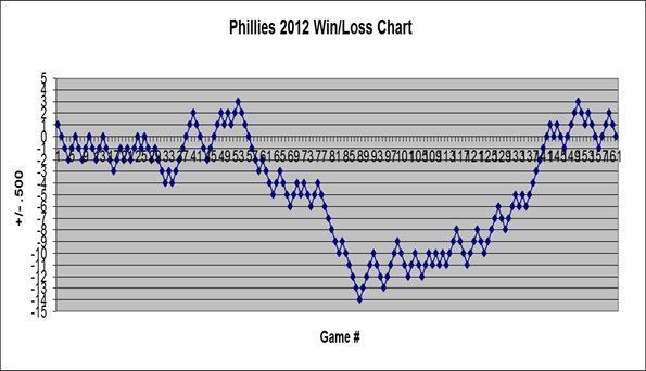 Phillies 2012 Win/Lost Chart