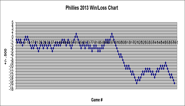 Phillies 2013 Win/Lost Chart