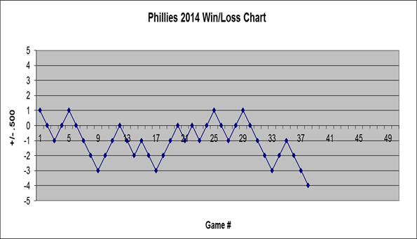2014 Phillies Win/Loss Chart through game 38