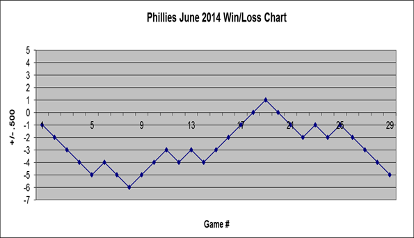 Phillies June 2014 win/loss chart