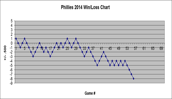 Phillies May 2014 win/loss chart