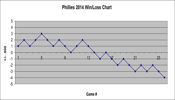 Phillies Win/Loss Chart September 2014