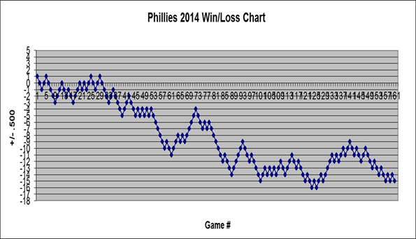 Phillies 2014 Win/Loss Chart