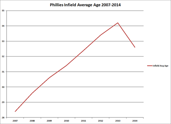 Phillies Infield Average Age 2007-2014