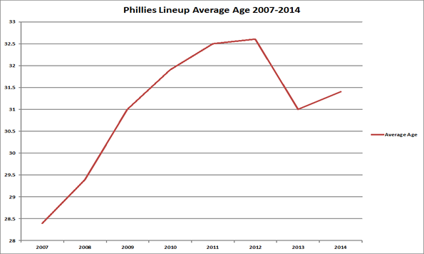 Phillies Lineup Average Age 2007-2014