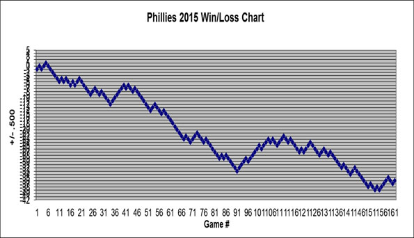 Phillies Win/Loss Chart