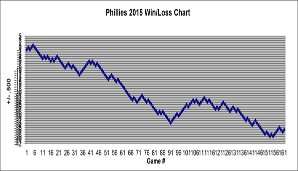 Phillies 2015 Win/Loss Charts