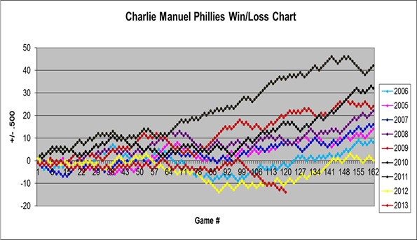 Charlie Manuel Win/Lost Chart