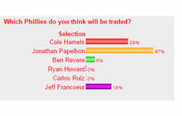Poll Results: Which Phillies do you think will be traded?