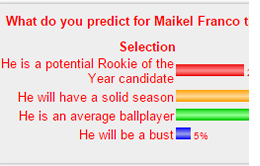 Maikel Franco Poll Results
