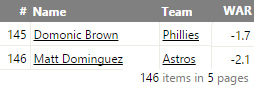 Domonic Brown second worst player in baseball