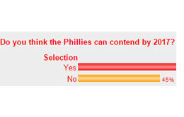Phillies Poll Results
