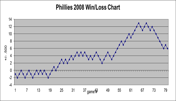 Phillies 2008 win/loss chart through 80 games